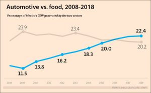 2 300x186 - Automotive manufacturing overtakes food industry for the first time