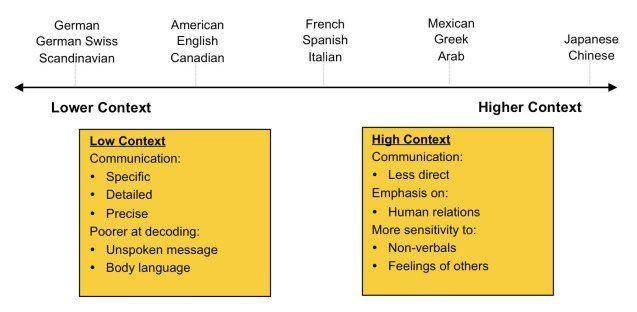 1 1 - Explicit vs. Implicit Communication: How Understanding Cultural Differences Can Help International Companies in Mexico